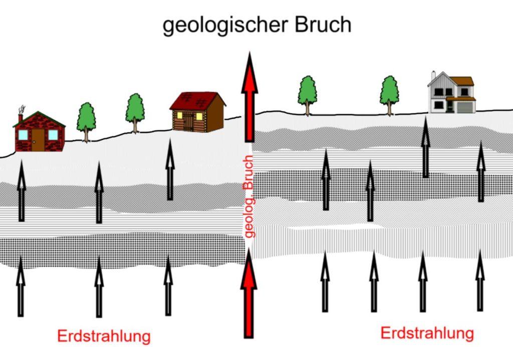 Geologischer Bruch