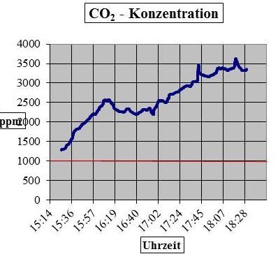 CO2-Konzentration