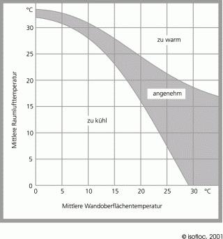 Klima Diagramm